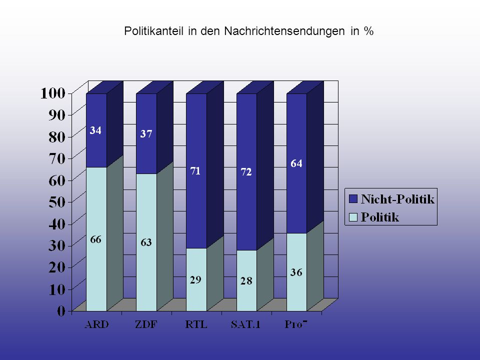 Politikanteil in den Nachrichtensendungen in %