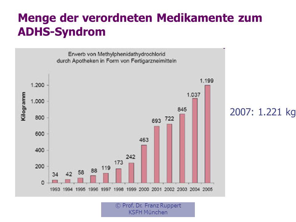 Menge der verordneten Medikamente zum ADHS-Syndrom