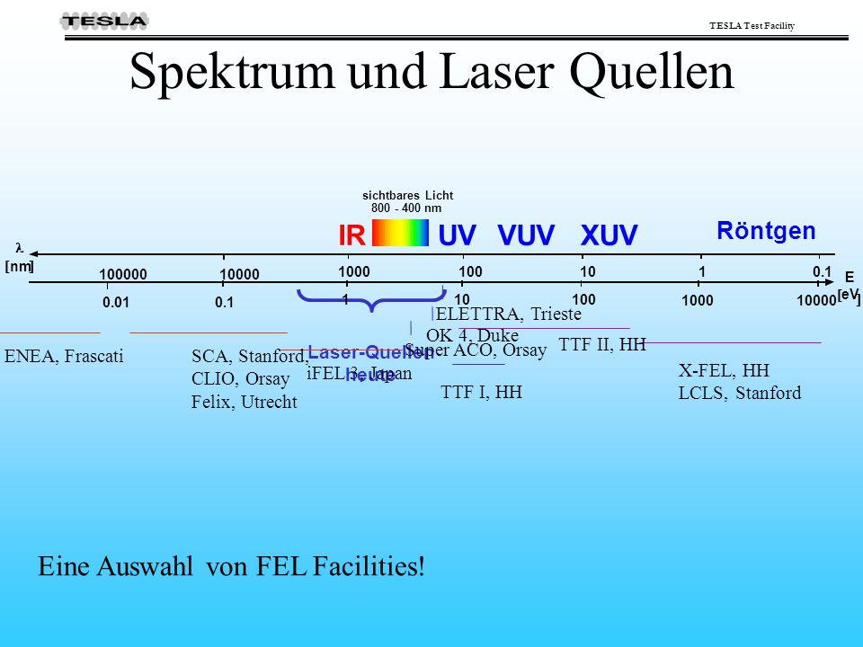 Spektrum und Laser Quellen