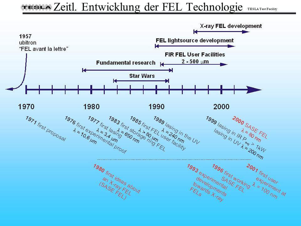 Zeitl. Entwicklung der FEL Technologie