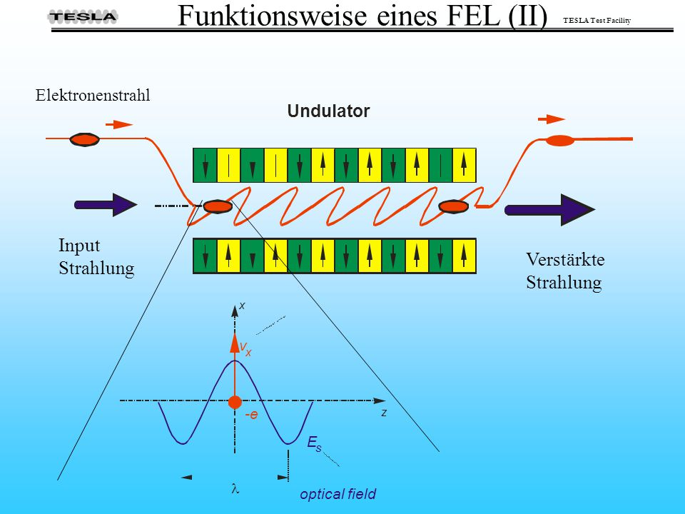 Funktionsweise eines FEL (II)