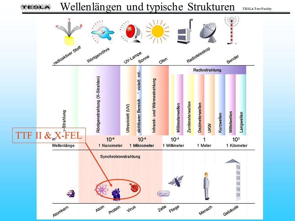 Wellenlängen und typische Strukturen
