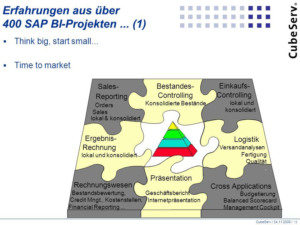 Erfahrungen aus über 400 SAP BI-Projekten ... (1)