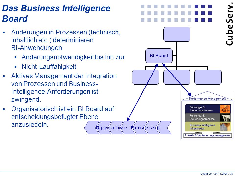 Das Business Intelligence Board