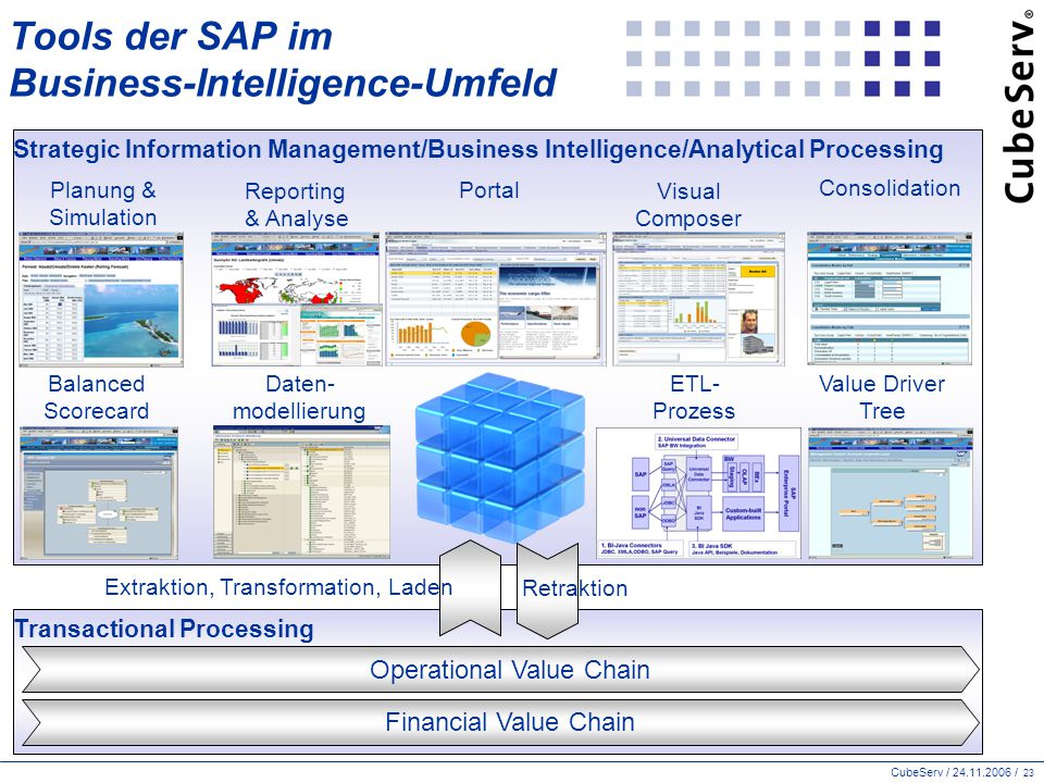 Tools der SAP im Business-Intelligence-Umfeld