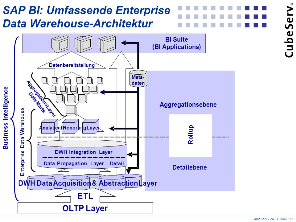 SAP BI: Umfassende Enterprise Data Warehouse-Architektur