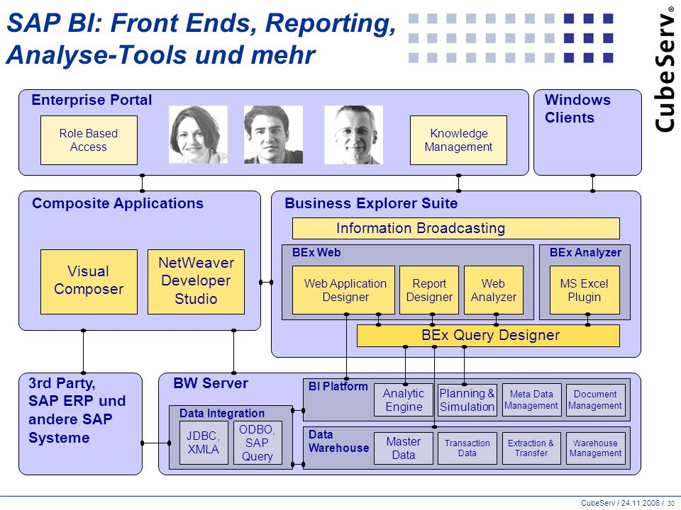 SAP BI: Front Ends, Reporting, Analyse-Tools und mehr