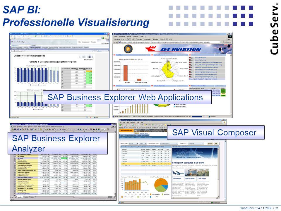 SAP BI: Professionelle Visualisierung