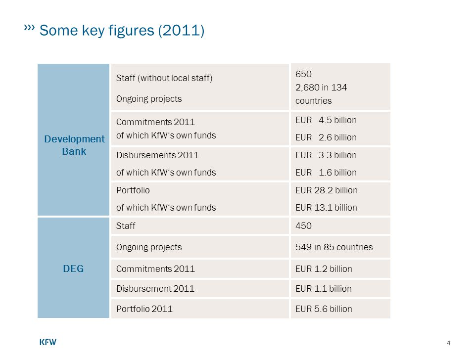 Some key figures (2011) Development Bank DEG