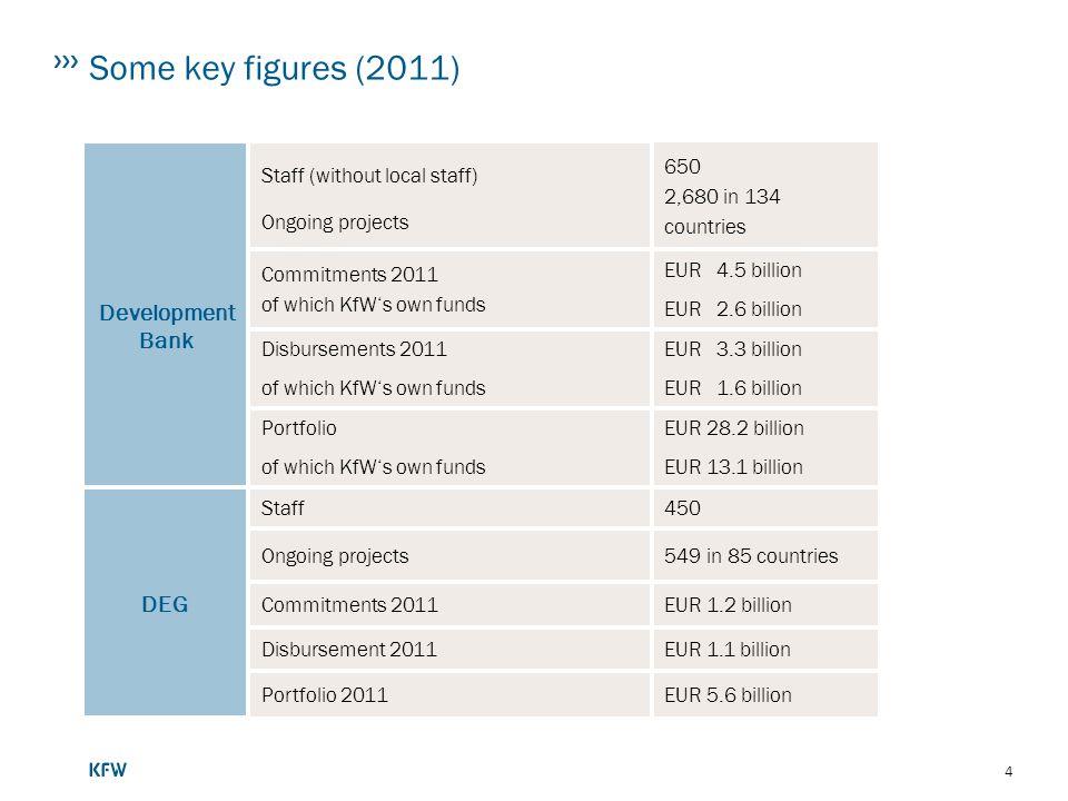 Some key figures (2011) Development Bank DEG