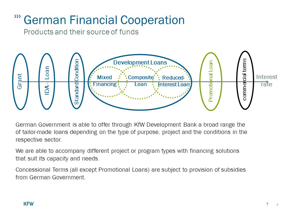 German Financial Cooperation Products and their source of funds