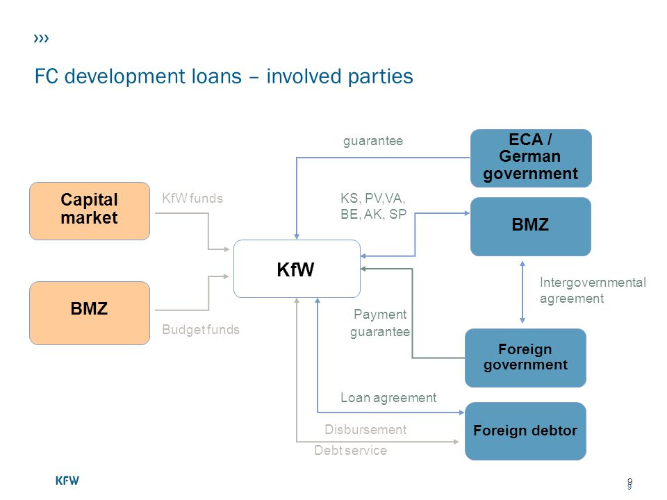 ECA / German government