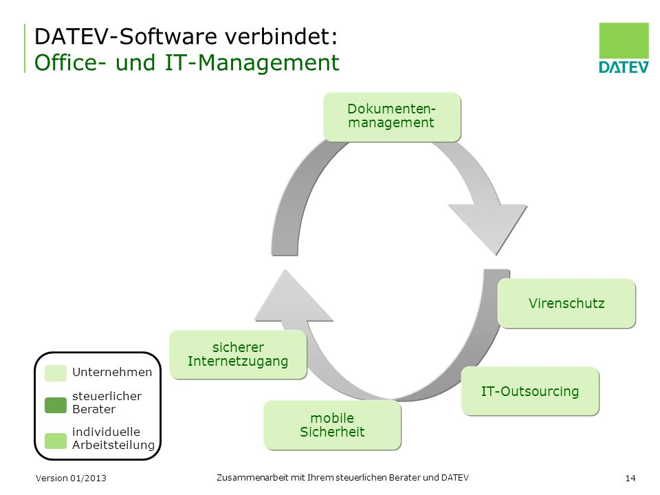 DATEV-Software verbindet: Office- und IT-Management