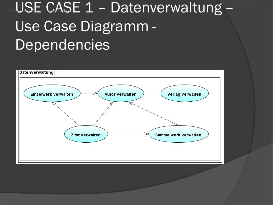 USE CASE 1 – Datenverwaltung – Use Case Diagramm -Dependencies