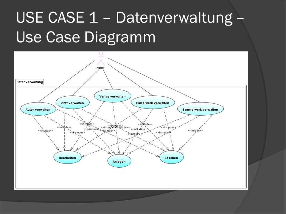 USE CASE 1 – Datenverwaltung – Use Case Diagramm