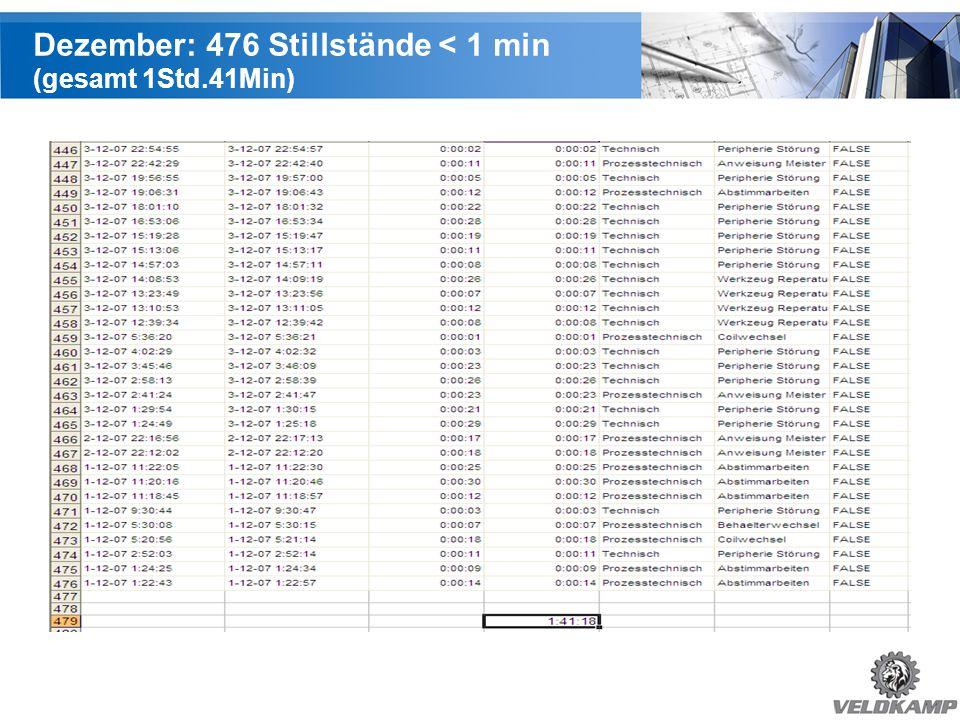 Dezember: 476 Stillstände < 1 min (gesamt 1Std.41Min)