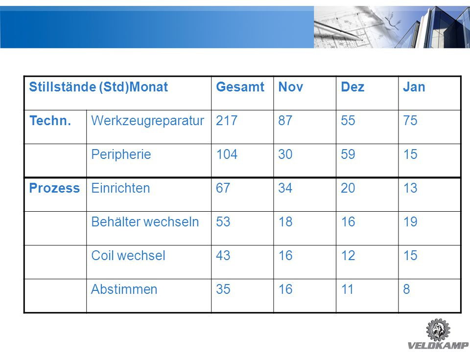 Top 6 Stillstände Stillstände (Std)Monat Gesamt Nov Dez Jan Techn.