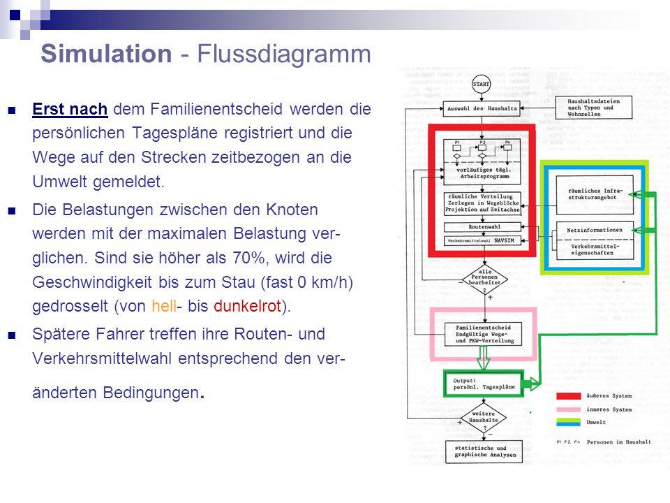 Simulation - Flussdiagramm