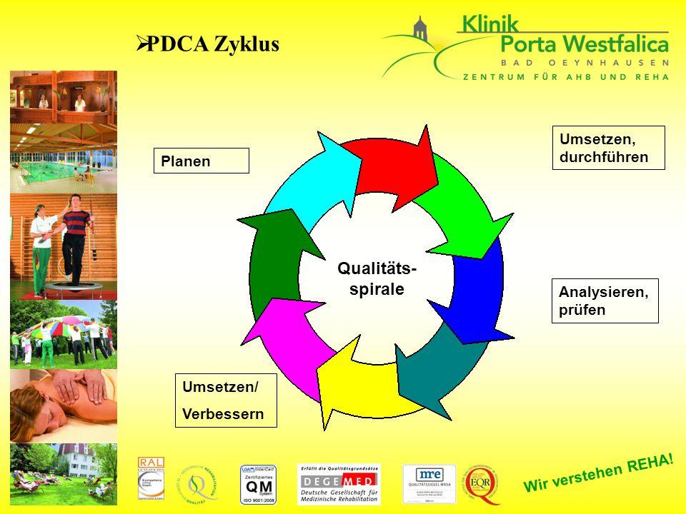 PDCA Zyklus Qualitäts- spirale Umsetzen, durchführen Planen