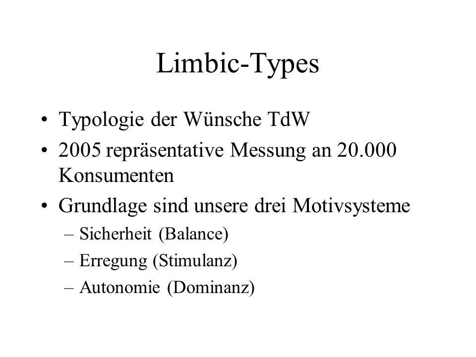 Limbic-Types Typologie der Wünsche TdW