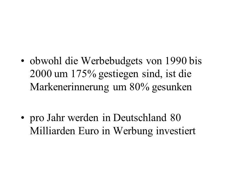obwohl die Werbebudgets von 1990 bis 2000 um 175% gestiegen sind, ist die Markenerinnerung um 80% gesunken