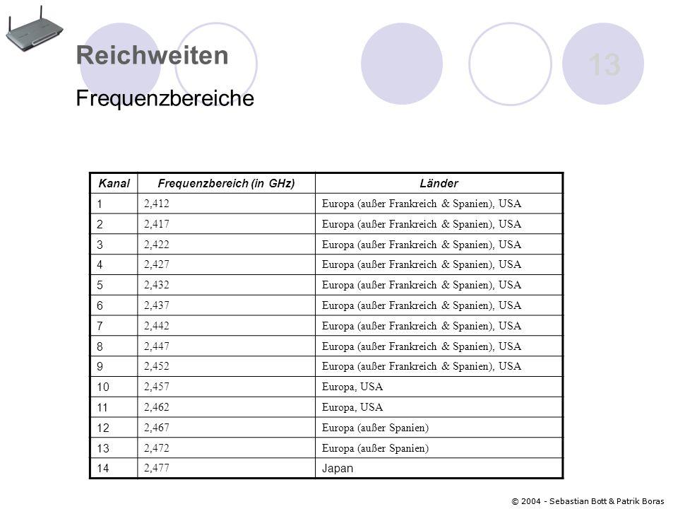 Frequenzbereich (in GHz)