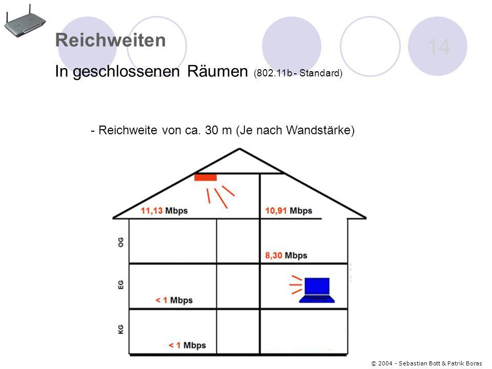 Reichweiten In geschlossenen Räumen (802.11b - Standard)