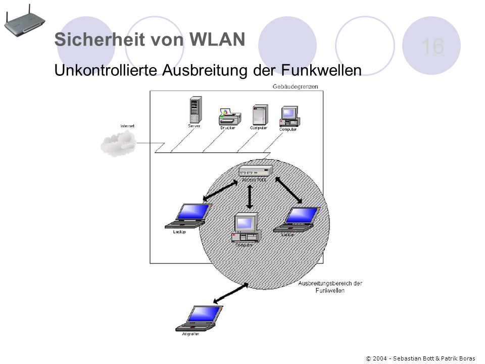 Sicherheit von WLAN Unkontrollierte Ausbreitung der Funkwellen