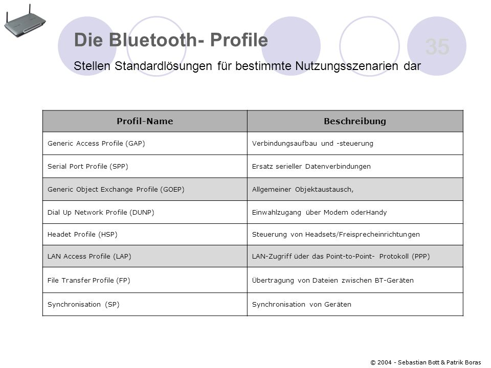 35 Die Bluetooth- Profile