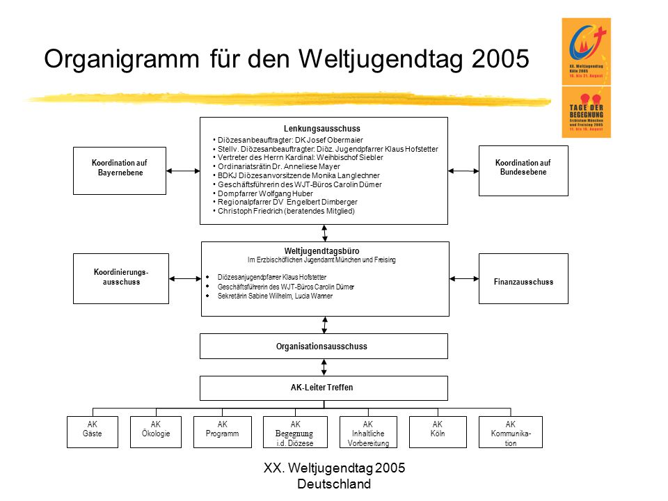 Organigramm für den Weltjugendtag 2005