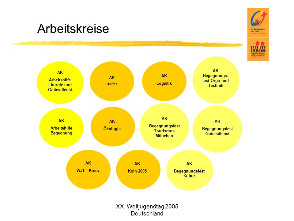Arbeitskreise XX. Weltjugendtag 2005 Deutschland WJT - Kreuz