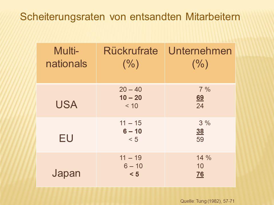 Scheiterungsraten von entsandten Mitarbeitern Multi- nationals