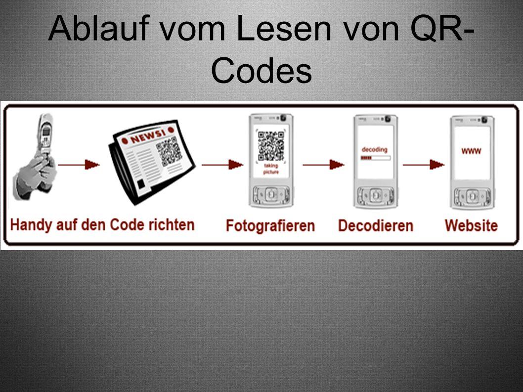 Ablauf vom Lesen von QR-Codes