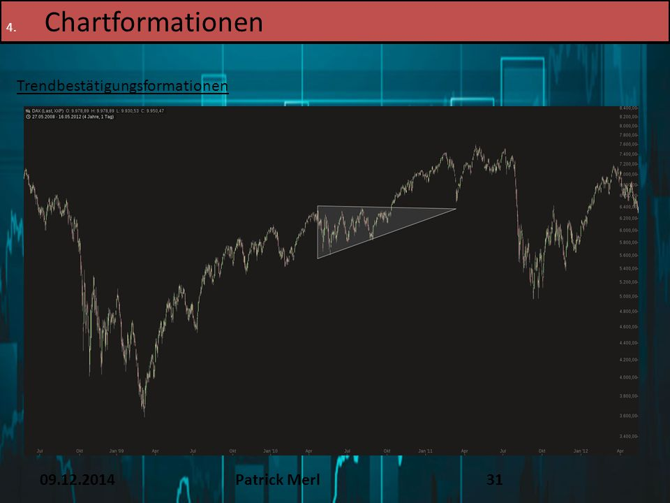 Chartformationen TEXT 16.12.14 Trendbestätigungsformationen 09.12.2014