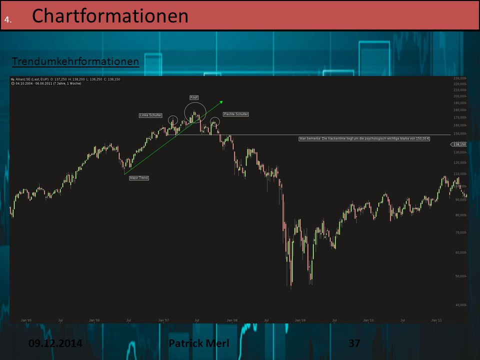 Chartformationen TEXT 16.12.14 Trendumkehrformationen 09.12.2014