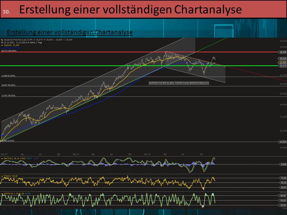 Erstellung einer vollständigen Chartanalyse