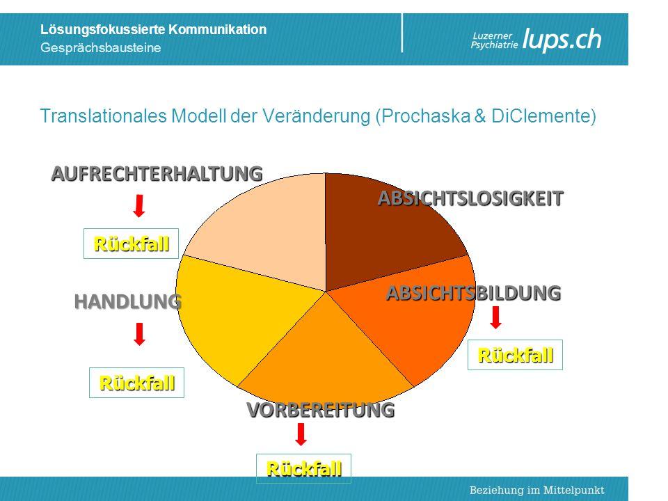 Translationales Modell der Veränderung (Prochaska & DiClemente)