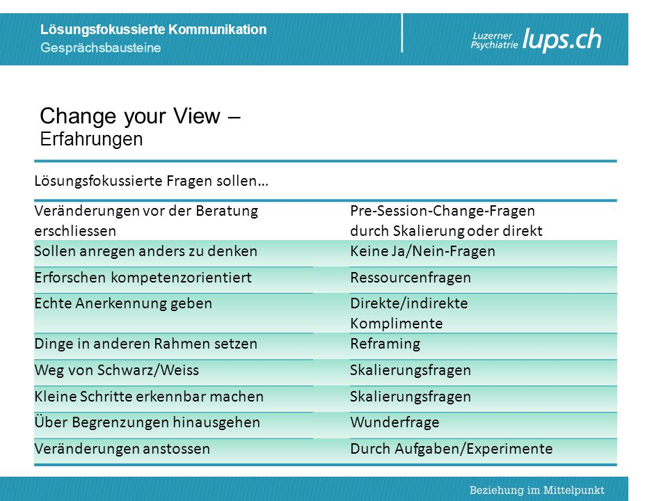 Change your View – Erfahrungen