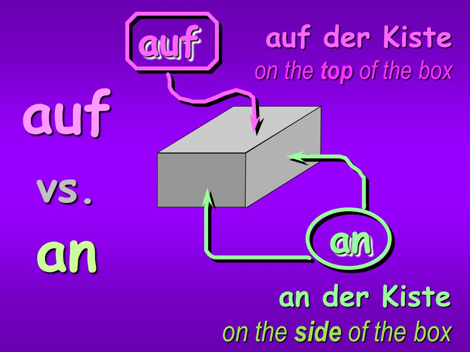 auf vs. an auf an auf der Kiste an der Kiste on the side of the box