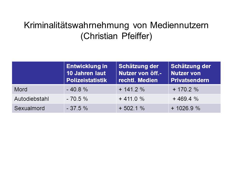 Kriminalitätswahrnehmung von Mediennutzern (Christian Pfeiffer)