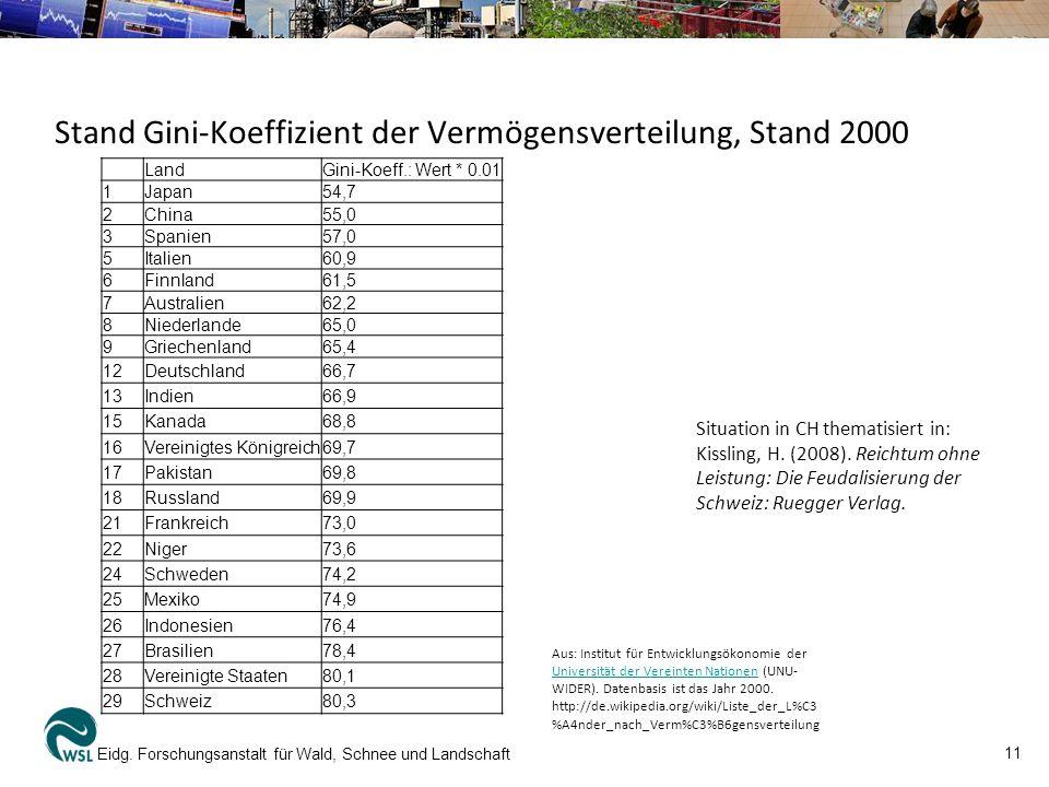 Stand Gini-Koeffizient der Vermögensverteilung, Stand 2000