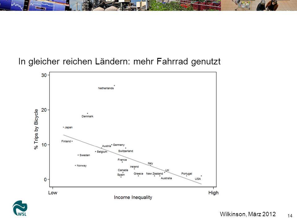 In gleicher reichen Ländern: mehr Fahrrad genutzt