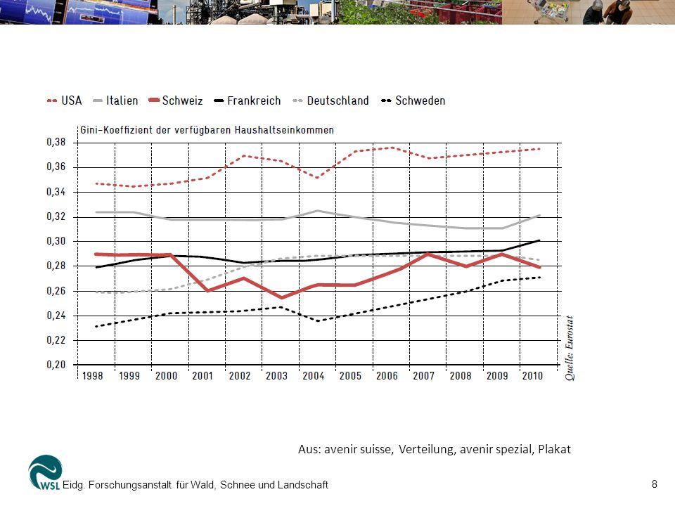 Aus: avenir suisse, Verteilung, avenir spezial, Plakat