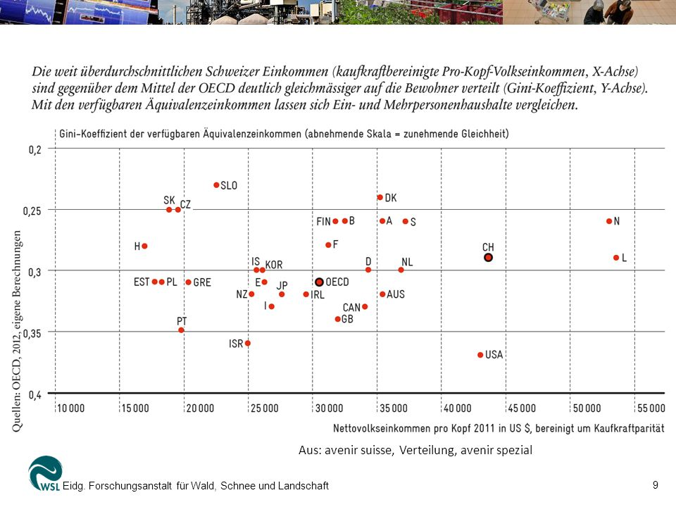 Aus: avenir suisse, Verteilung, avenir spezial