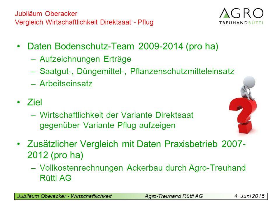 Daten Bodenschutz-Team 2009-2014 (pro ha)