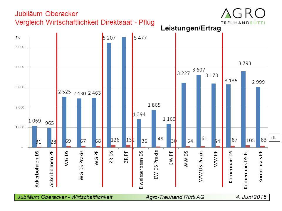 Vergleich Wirtschaftlichkeit Direktsaat - Pflug Leistungen/Ertrag