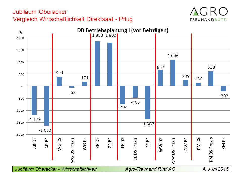Vergleich Wirtschaftlichkeit Direktsaat - Pflug