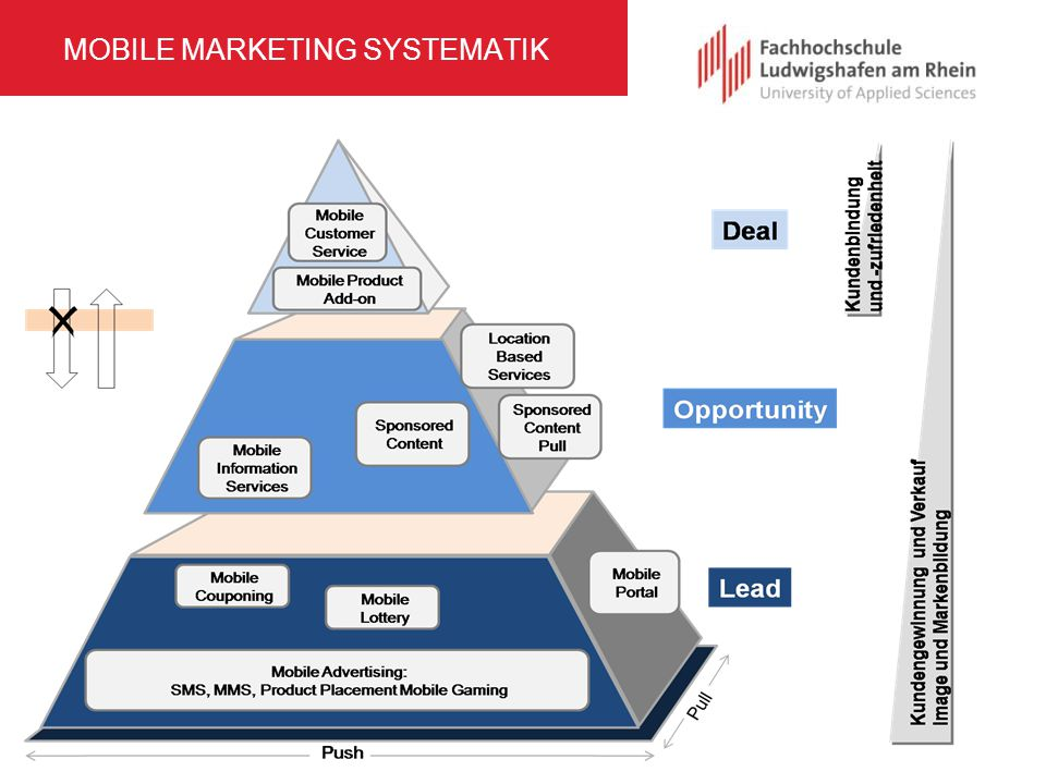 MOBILE MARKETING SYSTEMATIK
