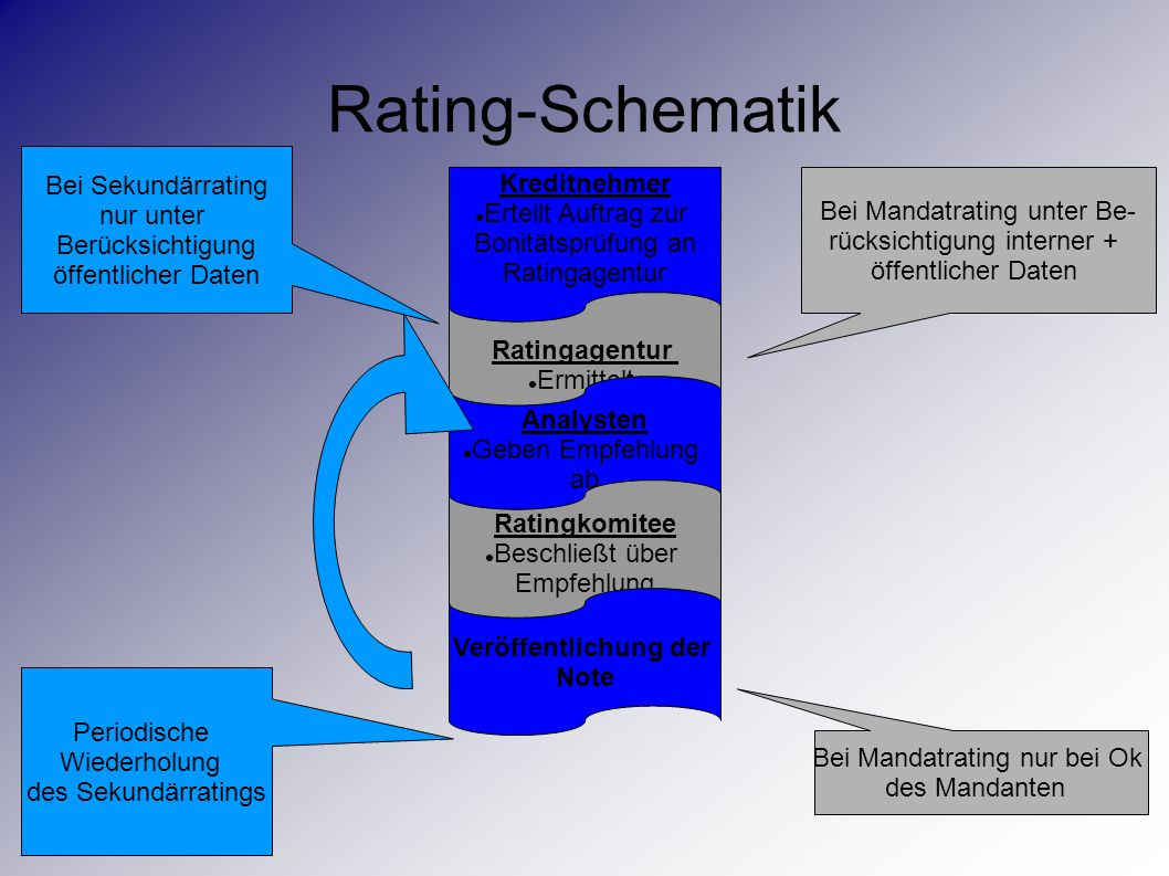Rating-Schematik Bei Sekundärrating Kreditnehmer nur unter