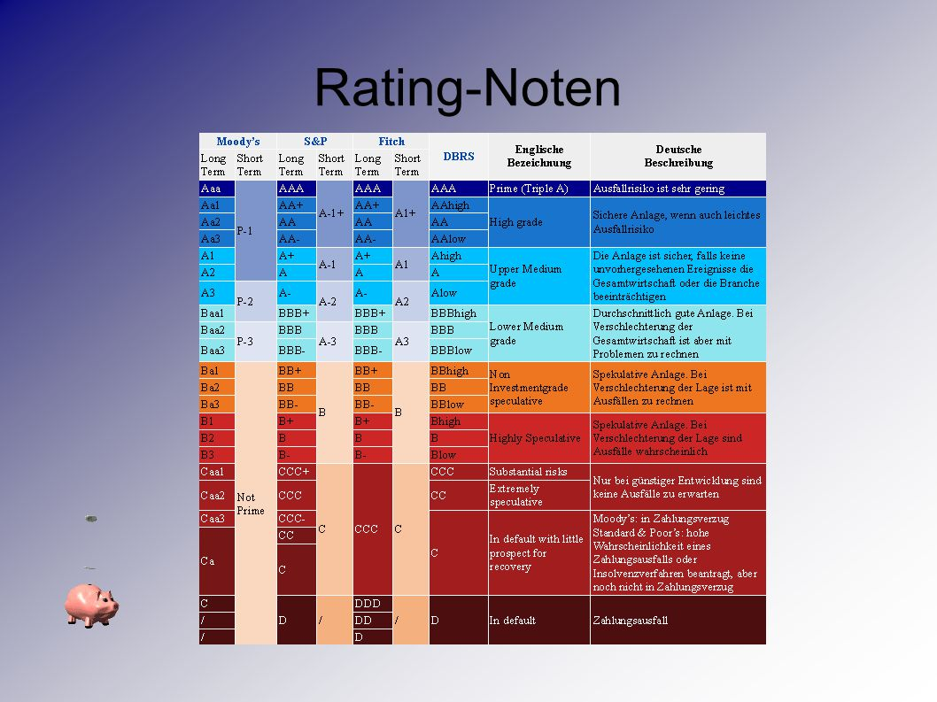 Rating-Noten